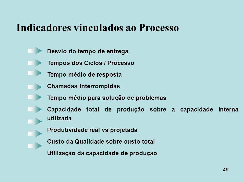 49 Desvio do tempo de entrega. Tempos dos Ciclos / Processo Tempo médio de resposta Chamadas interrompidas Tempo médio para solução de problemas Capac