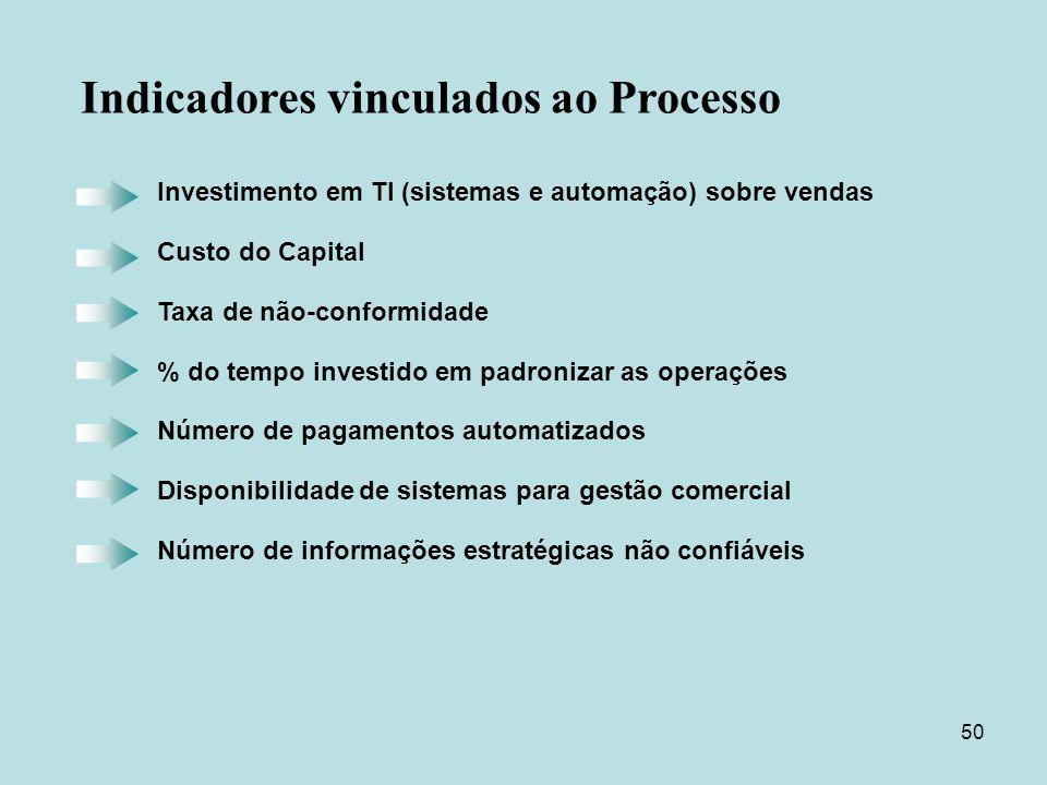 50 Investimento em TI (sistemas e automação) sobre vendas Custo do Capital Taxa de não-conformidade % do tempo investido em padronizar as operações Nú