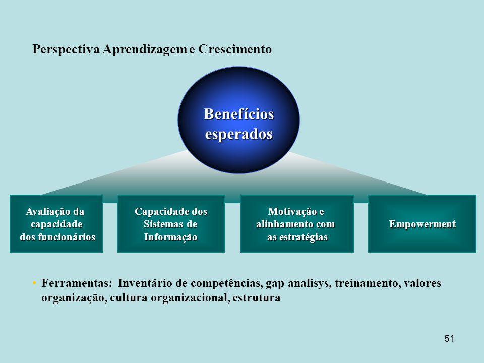 51 Avaliação da capacidade dos funcionários dos funcionários Ferramentas: Inventário de competências, gap analisys, treinamento, valores organização,
