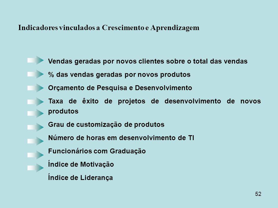 52 Vendas geradas por novos clientes sobre o total das vendas % das vendas geradas por novos produtos Orçamento de Pesquisa e Desenvolvimento Taxa de