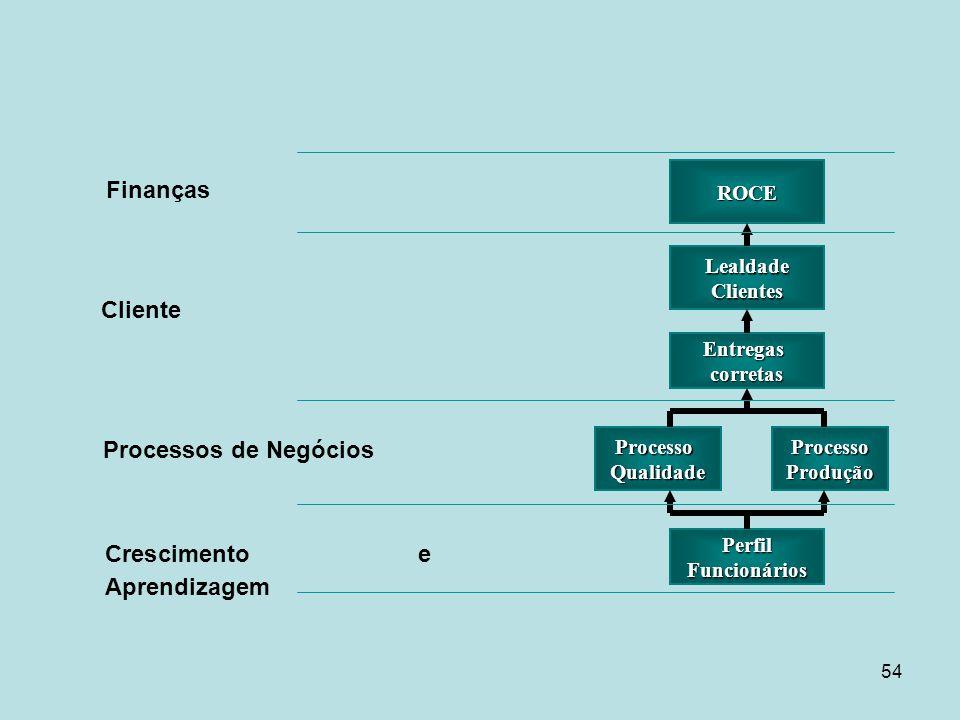 54 ROCE LealdadeClientes Entregascorretas ProcessoProduçãoProcessoQualidade PerfilFuncionários Finanças Cliente Processos de Negócios Crescimento e Ap