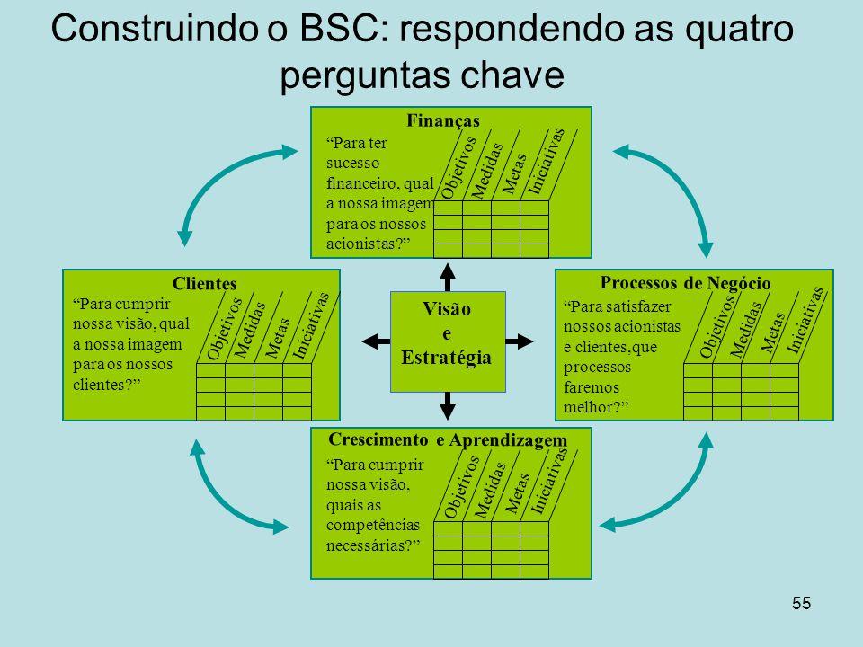 """55 Construindo o BSC: respondendo as quatro perguntas chave Visão e Estratégia Objetivos Medidas Metas Iniciativas Finanças """"Para ter sucesso financei"""
