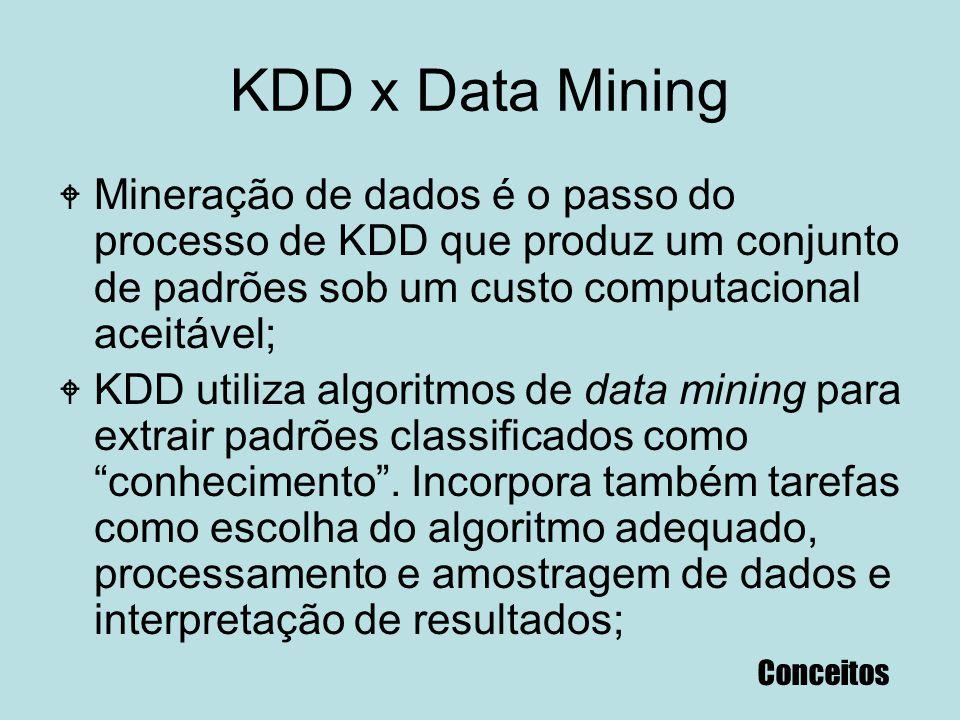 KDD x Data Mining W Mineração de dados é o passo do processo de KDD que produz um conjunto de padrões sob um custo computacional aceitável; W KDD util