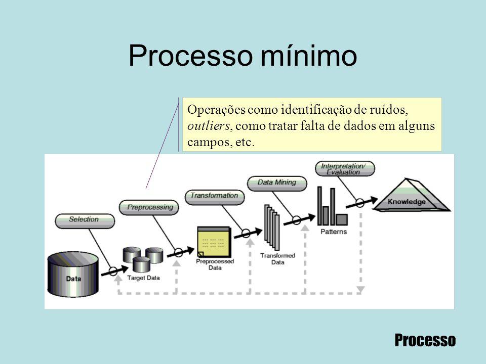 Processo mínimo Operações como identificação de ruídos, outliers, como tratar falta de dados em alguns campos, etc. Processo