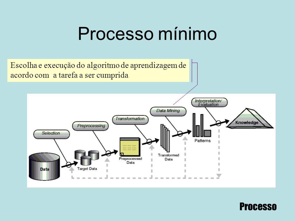 Processo mínimo Escolha e execução do algoritmo de aprendizagem de acordo com a tarefa a ser cumprida Processo