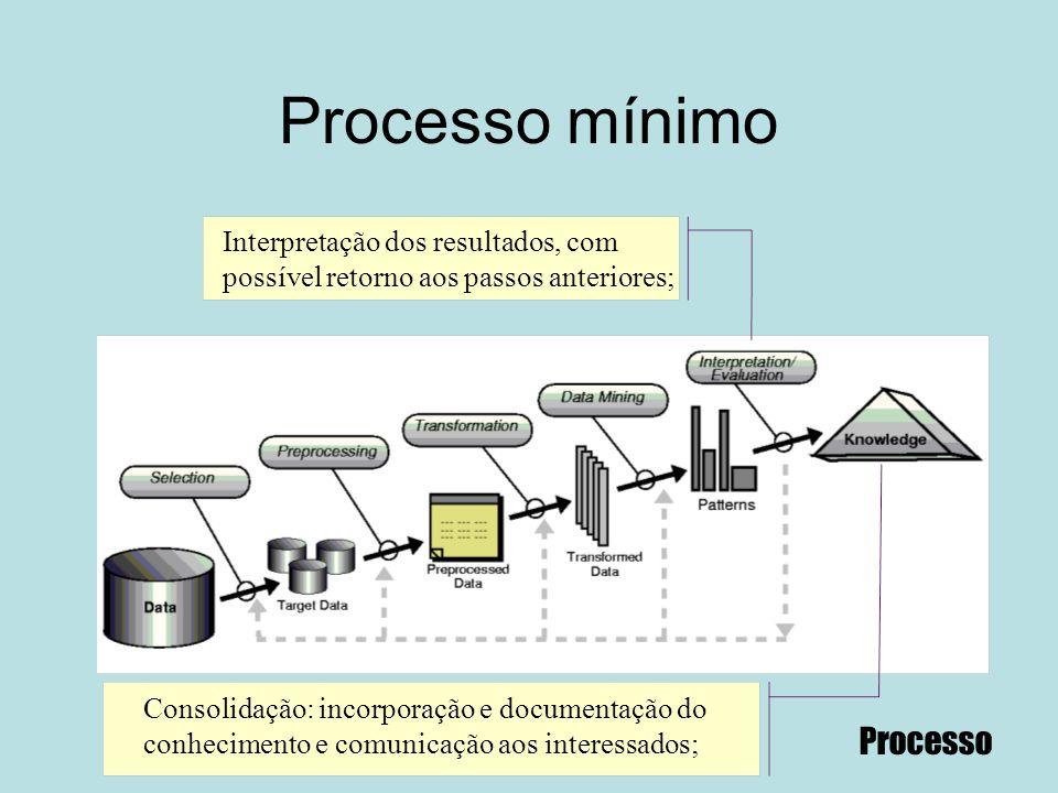 Processo mínimo Interpretação dos resultados, com possível retorno aos passos anteriores; Processo Consolidação: incorporação e documentação do conhec