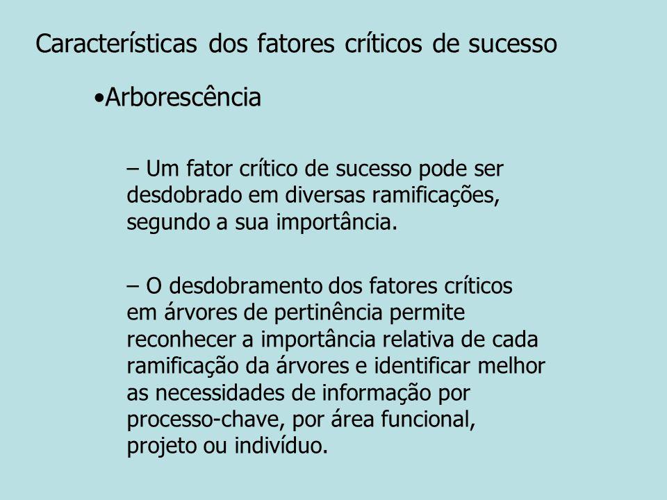 Características dos fatores críticos de sucesso Arborescência – Um fator crítico de sucesso pode ser desdobrado em diversas ramificações, segundo a su