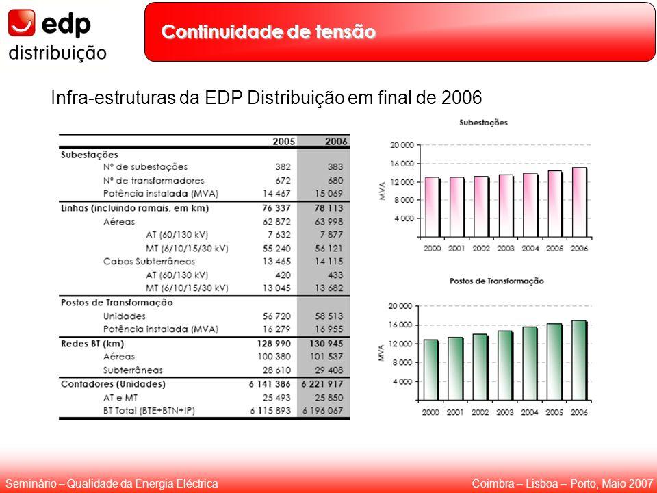 Coimbra – Lisboa – Porto, Maio 2007Seminário – Qualidade da Energia Eléctrica Continuidade de tensão Infra-estruturas da EDP Distribuição em final de