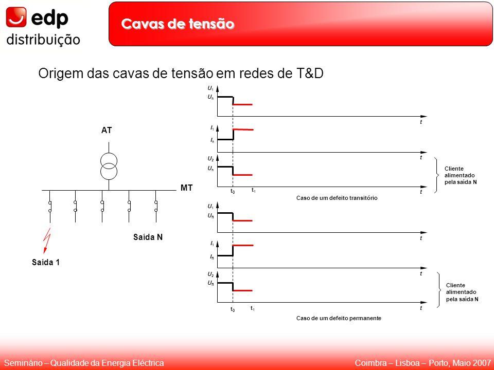 Coimbra – Lisboa – Porto, Maio 2007Seminário – Qualidade da Energia Eléctrica Origem das cavas de tensão em redes de T&D AT MT Saída N Saída 1 t1t1 U1
