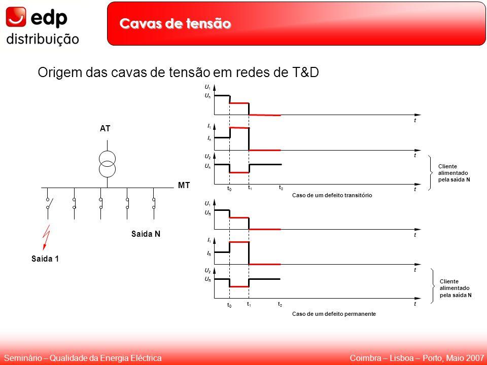Coimbra – Lisboa – Porto, Maio 2007Seminário – Qualidade da Energia Eléctrica AT MT Saída N Saída 1 t1t1 t2t2 U1U1 UnUn t I1I1 InIn t U2U2 UnUn t0t0 t