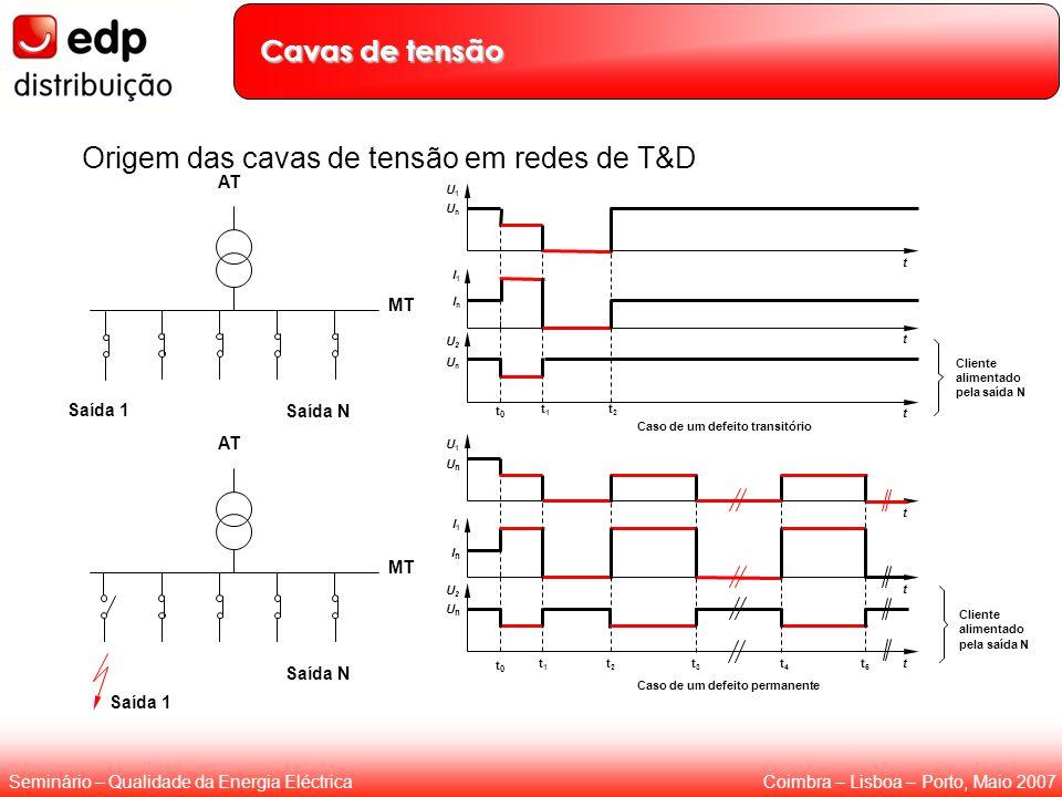 Coimbra – Lisboa – Porto, Maio 2007Seminário – Qualidade da Energia Eléctrica Origem das cavas de tensão em redes de T&D t1t1 t2t2 t3t3 t4t4 t5t5 U1U1