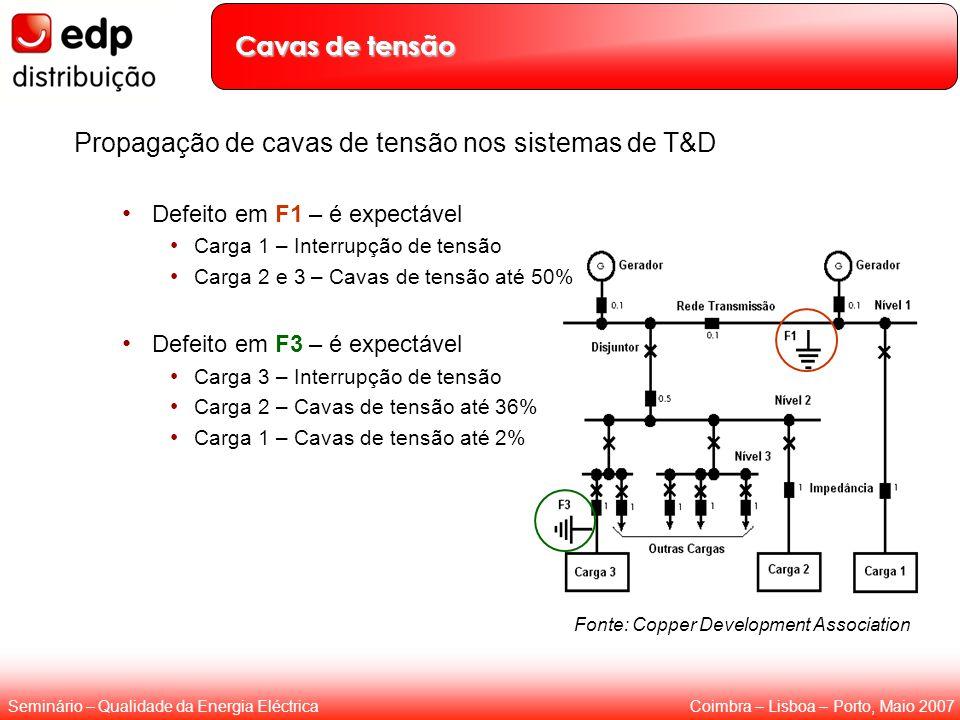 Coimbra – Lisboa – Porto, Maio 2007Seminário – Qualidade da Energia Eléctrica Fonte: Copper Development Association Cavas de tensão Propagação de cava