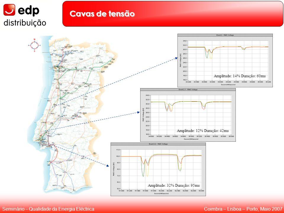 Coimbra – Lisboa – Porto, Maio 2007Seminário – Qualidade da Energia Eléctrica Cavas de tensão Amplitude: 32% Duração: 95ms Amplitude: 12% Duração: 42m