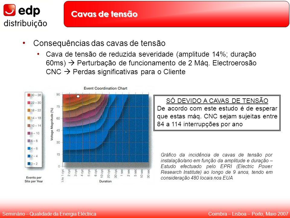 Coimbra – Lisboa – Porto, Maio 2007Seminário – Qualidade da Energia Eléctrica Cavas de tensão Consequências das cavas de tensão Cava de tensão de redu