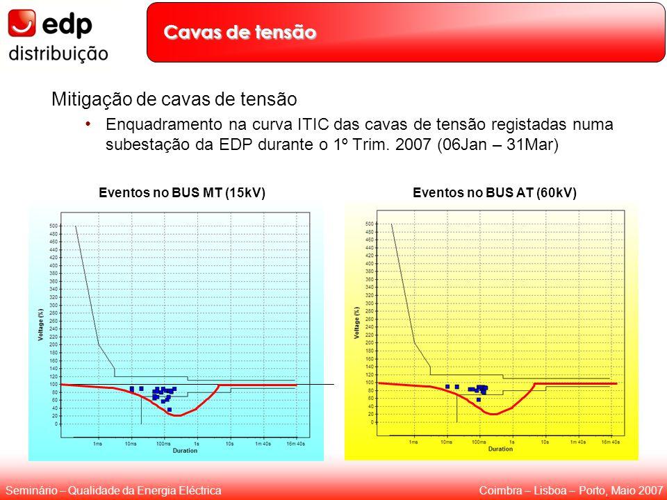 Coimbra – Lisboa – Porto, Maio 2007Seminário – Qualidade da Energia Eléctrica Cavas de tensão Mitigação de cavas de tensão Enquadramento na curva ITIC