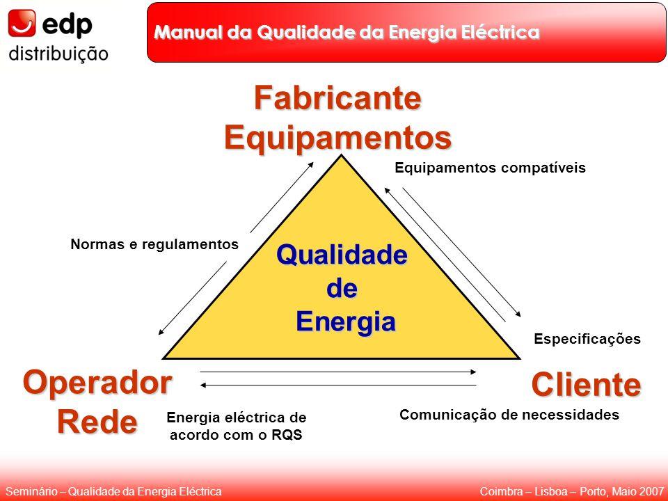Coimbra – Lisboa – Porto, Maio 2007Seminário – Qualidade da Energia Eléctrica Normas e regulamentos Cliente Fabricante Equipamentos Operador Rede Qual
