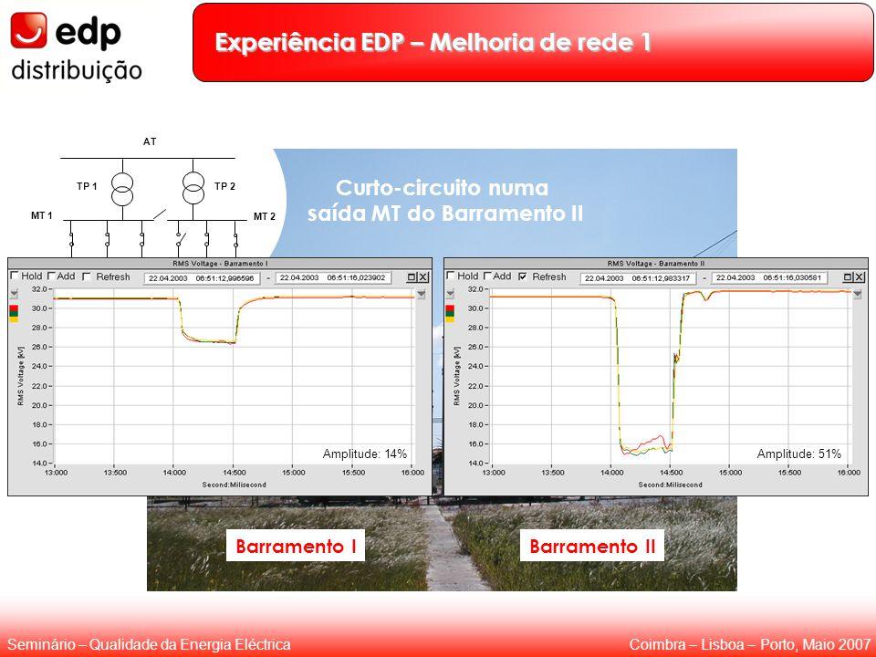 Coimbra – Lisboa – Porto, Maio 2007Seminário – Qualidade da Energia Eléctrica Curto-circuito numa saída MT do Barramento II Barramento IBarramento II