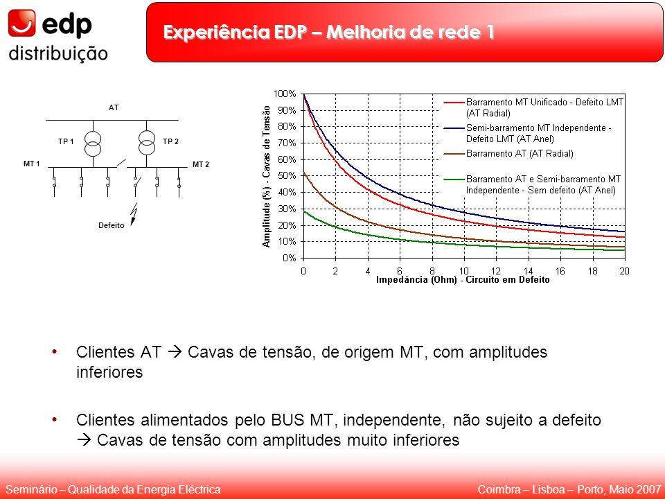 Coimbra – Lisboa – Porto, Maio 2007Seminário – Qualidade da Energia Eléctrica Experiência EDP – Melhoria de rede 1 Clientes AT  Cavas de tensão, de o