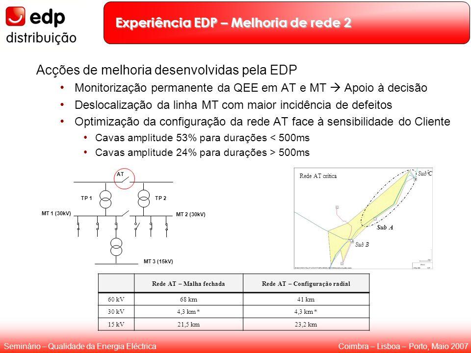 Coimbra – Lisboa – Porto, Maio 2007Seminário – Qualidade da Energia Eléctrica Sub A Sub B Rede AT crítica Experiência EDP – Melhoria de rede 2 Acções