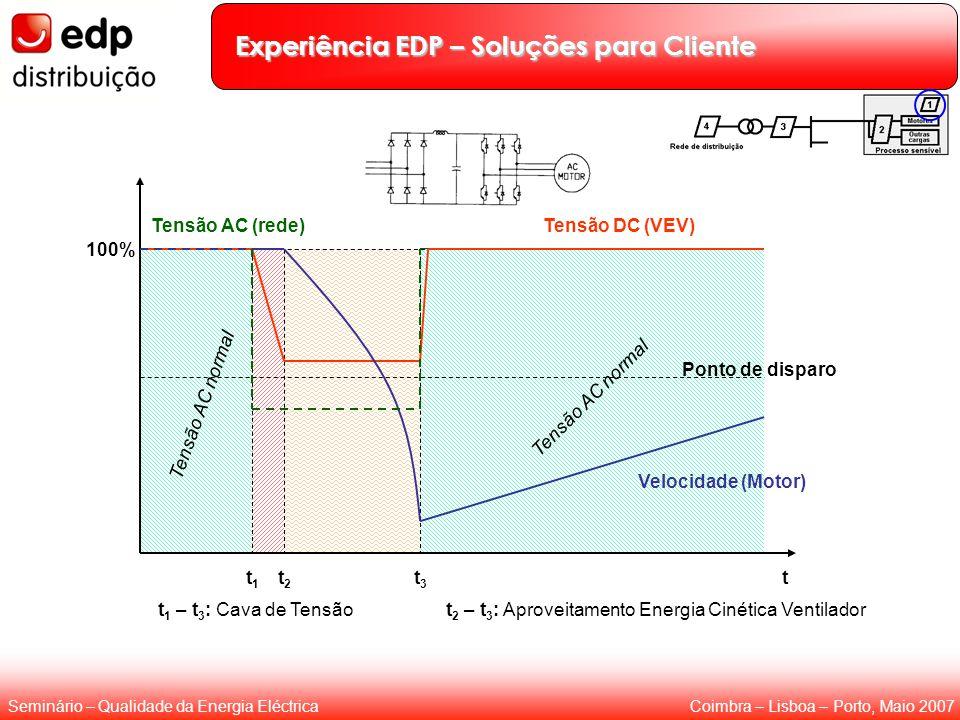 Coimbra – Lisboa – Porto, Maio 2007Seminário – Qualidade da Energia Eléctrica Experiência EDP – Soluções para Cliente Tensão AC normal 100% Ponto de d