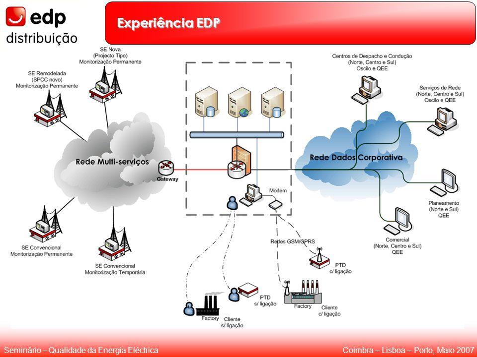 Coimbra – Lisboa – Porto, Maio 2007Seminário – Qualidade da Energia Eléctrica Experiência EDP