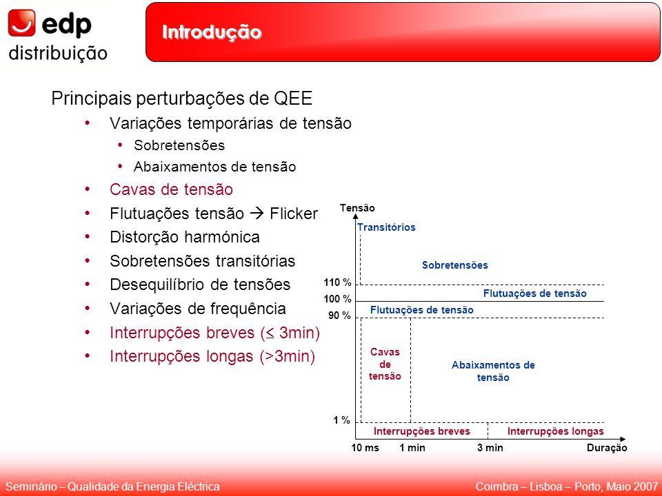 Coimbra – Lisboa – Porto, Maio 2007Seminário – Qualidade da Energia Eléctrica Introdução Principais perturbações de QEE Variações temporárias de tensã