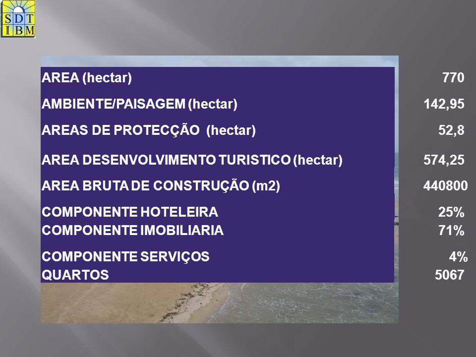 AREA (hectar)770 AMBIENTE/PAISAGEM (hectar)142,95 AREAS DE PROTECÇÃO (hectar)52,8 AREA DESENVOLVIMENTO TURISTICO (hectar)574,25 AREA BRUTA DE CONSTRUÇ
