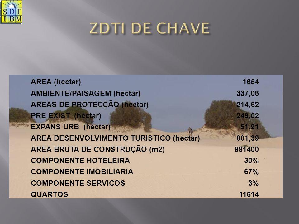 AREA (hectar)1654 AMBIENTE/PAISAGEM (hectar)337,06 AREAS DE PROTECÇÃO (hectar)214,62 PRE EXIST (hectar)249,02 EXPANS URB (hectar)51,91 AREA DESENVOLVI