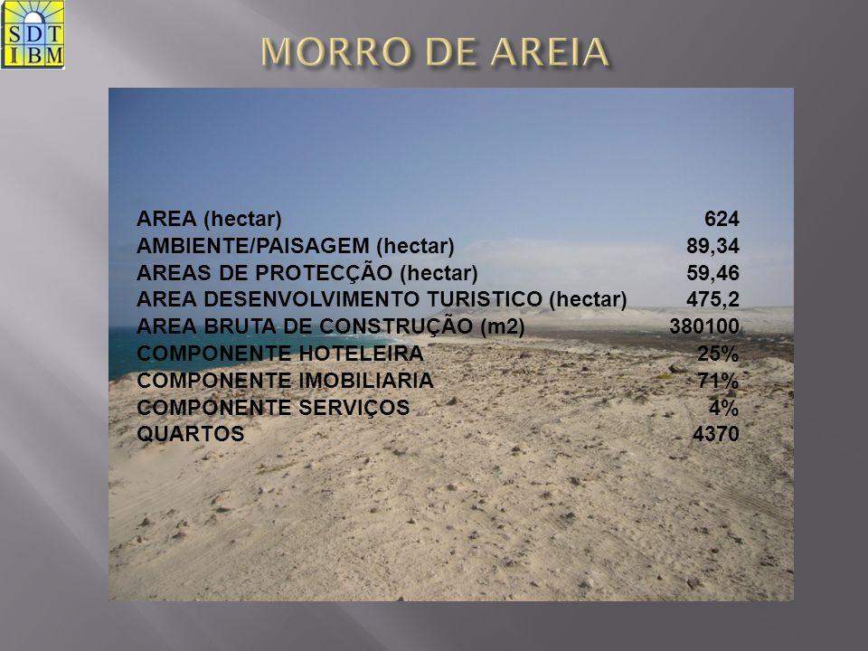 AREA (hectar)624 AMBIENTE/PAISAGEM (hectar)89,34 AREAS DE PROTECÇÃO (hectar)59,46 AREA DESENVOLVIMENTO TURISTICO (hectar)475,2 AREA BRUTA DE CONSTRUÇÃ