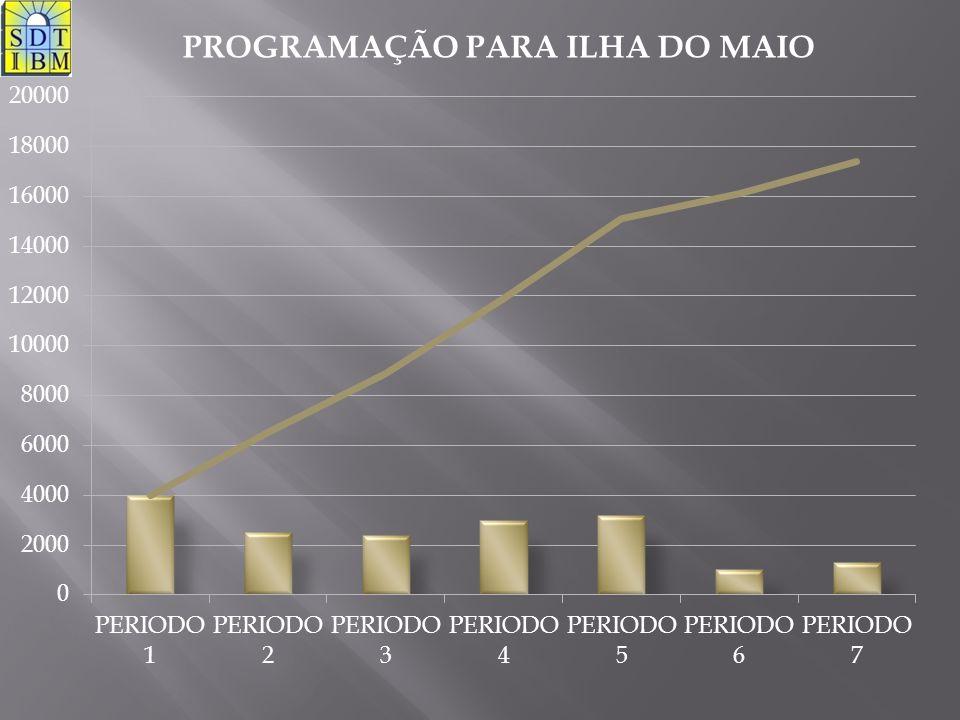 PROGRAMAÇÃO PARA ILHA DO MAIO
