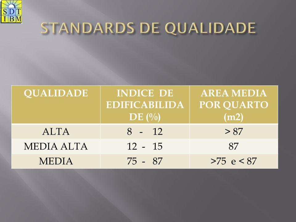 QUALIDADEINDICE DE EDIFICABILIDA DE (%) AREA MEDIA POR QUARTO (m2) ALTA8 - 12> 87 MEDIA ALTA12 - 1587 MEDIA75 - 87>75 e < 87