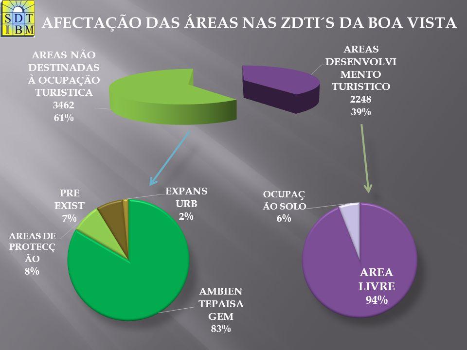 AREA (hectar)3432 AMBIENTE/PAISAGEM (hectar)2460,1 AREA DESENVOLVIMENTO TURISTICO (hectar)971,9 AREA BRUTA DE CONSTRUÇÃO (m2)1943000 COMPONENTE HOTELEIRA25% COMPONENTE IMOBILIARIA70% COMPONENTE SERVIÇOS5% QUARTOS28650