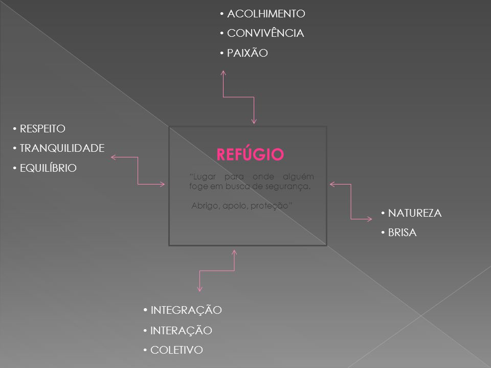 REFÚGIO NATUREZA BRISA ACOLHIMENTO CONVIVÊNCIA PAIXÃO RESPEITO TRANQUILIDADE EQUILÍBRIO INTEGRAÇÃO INTERAÇÃO COLETIVO Lugar para onde alguém foge em busca de segurança.