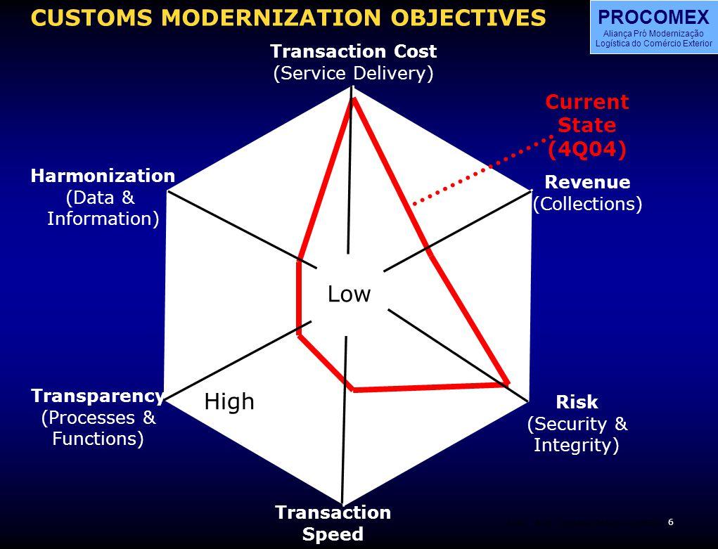 7 BOS PROCOMEX Aliança Pró Modernização Logística do Comércio Exterior BOSCustoms Reform CLADEC4 CUSTOMS MODERNIZATION OBJECTIVES Transaction Cost (Service Delivery) Revenue (Collections) Risk (Security & Integrity) Transaction Speed Transparency (Processes & Functions) Harmonization (Data & Information) Target State (4Q06) Current State (4Q04)