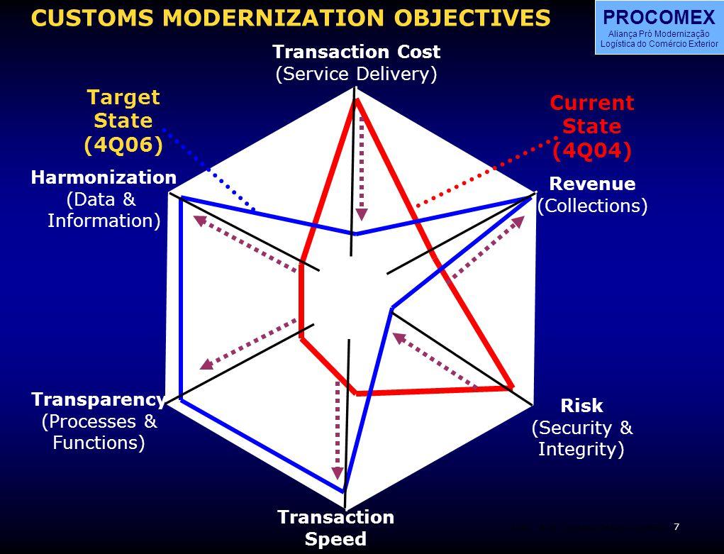 8 BOS PROCOMEX Aliança Pró Modernização Logística do Comércio Exterior BOSCustoms Reform CLADEC4 CUSTOMS MODERNIZATION OBJECTIVES Transaction Cost (Service Delivery) Revenue (Collections) Risk (Security & Integrity) Transaction Speed Transparency (Processes & Functions) Harmonization (Data & Information) Target State (4Q06) Current State (4Q04) Process Integration Process Simplification Data Simplificatio n Service Efficiency Accounting Controls Enforcement