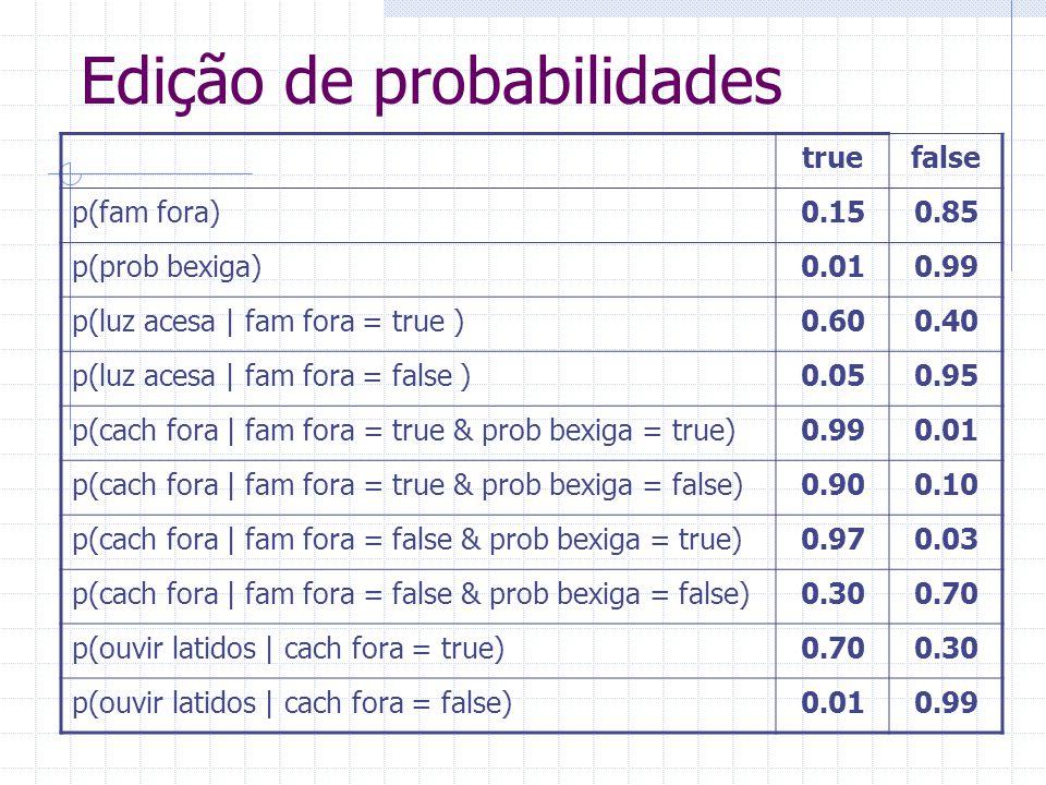truefalse p(fam fora)0.150.85 p(prob bexiga)0.010.99 p(luz acesa   fam fora = true )0.600.40 p(luz acesa   fam fora = false )0.050.95 p(cach fora   fa
