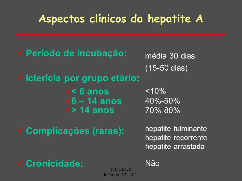 Período de incubação: Icterícia por grupo etário: < 6 anos 6 – 14 anos > 14 anos Complicações (raras): Cronicidade: média 30 dias (15-50 dias) <10% 40