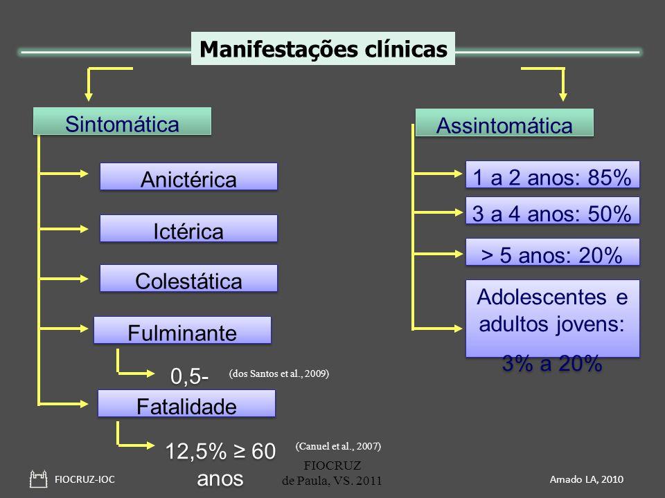 FIOCRUZ-IOC Amado LA, 2010 Assintomática Anictérica Ictérica Colestática Fulminante Sintomática 1 a 2 anos: 85% 3 a 4 anos: 50% > 5 anos: 20% Adolesce