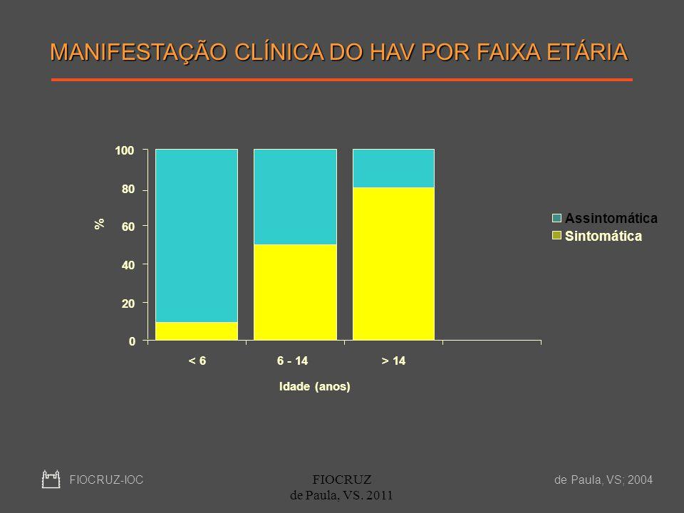 MANIFESTAÇÃO CLÍNICA DO HAV POR FAIXA ETÁRIA 0 20 40 60 80 100 < 66 - 14> 14 Idade (anos) % Assintomática Sintomática FIOCRUZ-IOC de Paula, VS; 2004 F