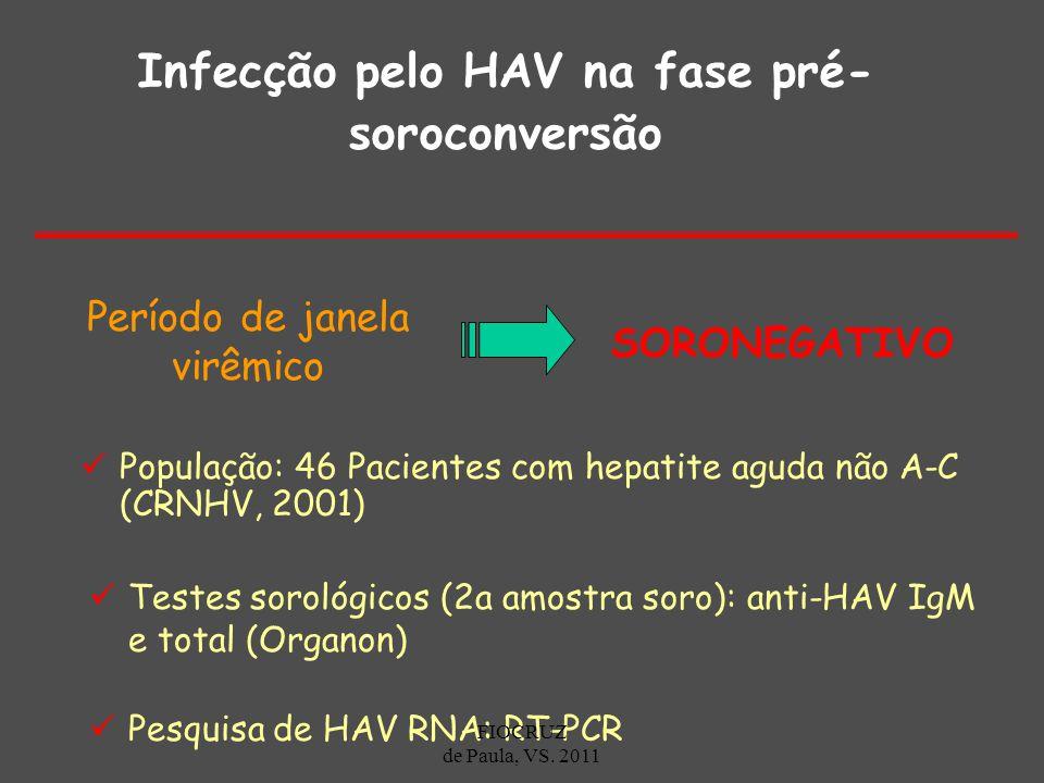 Infecção pelo HAV na fase pré- soroconversão População: 46 Pacientes com hepatite aguda não A-C (CRNHV, 2001) Testes sorológicos (2a amostra soro): an