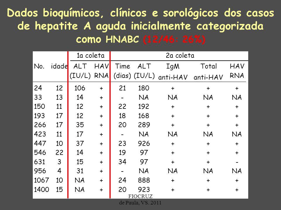 Dados bioquímicos, clínicos e sorológicos dos casos de hepatite A aguda inicialmente categorizada como HNABC (12/46: 26%) - 956 4 31 + - NA 1067 10 NA
