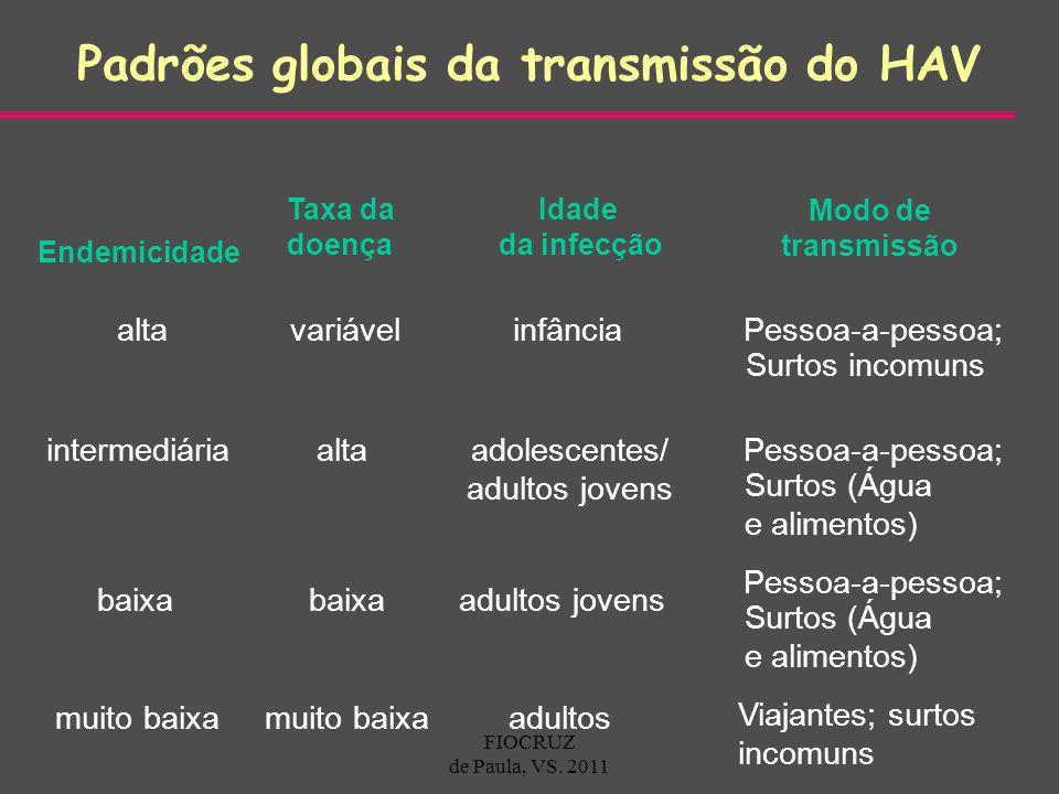 Endemicidade Taxa da doença Idade da infecção Modo de transmissão infânciaaltavariávelPessoa-a-pessoa; Surtos incomuns adolescentes/ adultos jovens in