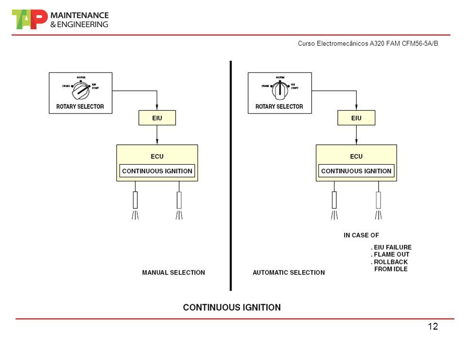 Curso Electromecânicos A320 FAM CFM56-5A/B 12