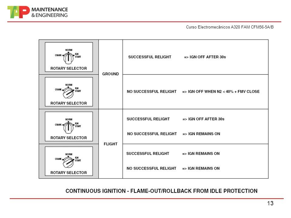 Curso Electromecânicos A320 FAM CFM56-5A/B 13