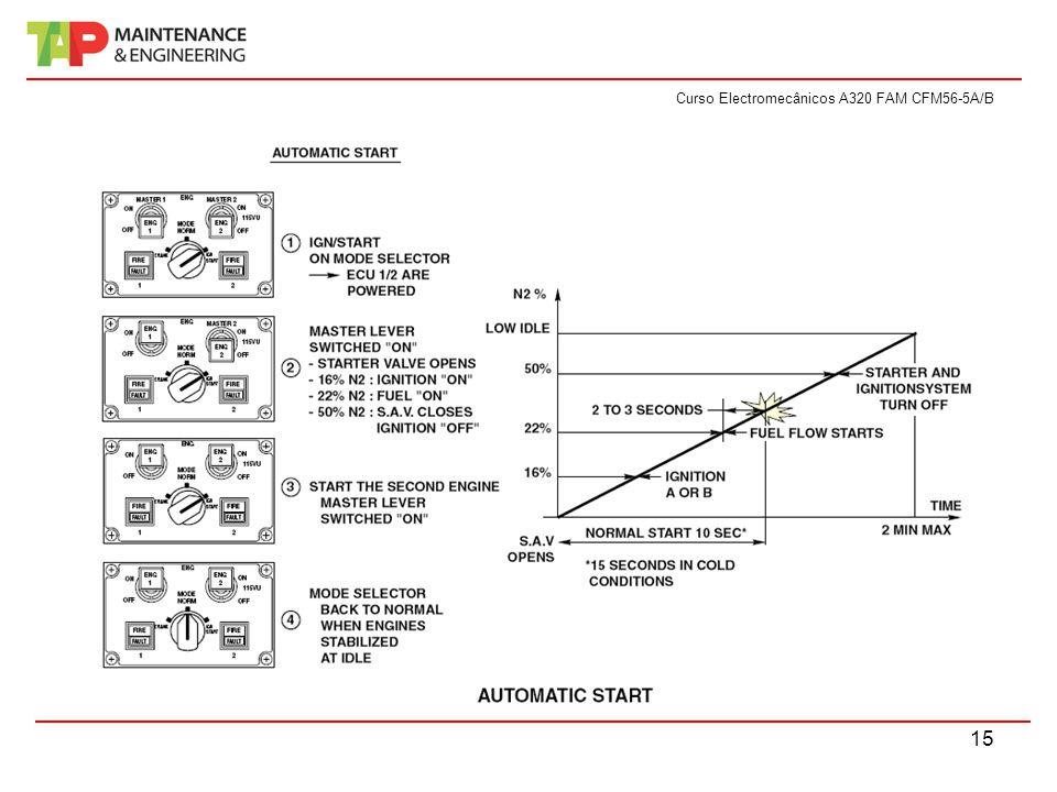 Curso Electromecânicos A320 FAM CFM56-5A/B 15