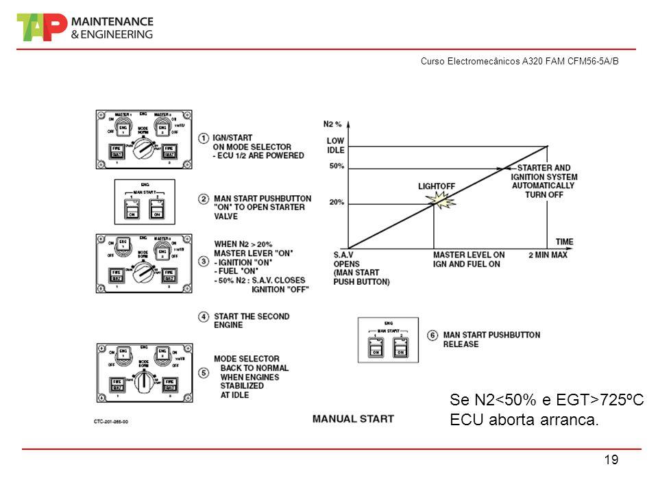 Curso Electromecânicos A320 FAM CFM56-5A/B 19 Se N2 725ºC ECU aborta arranca.