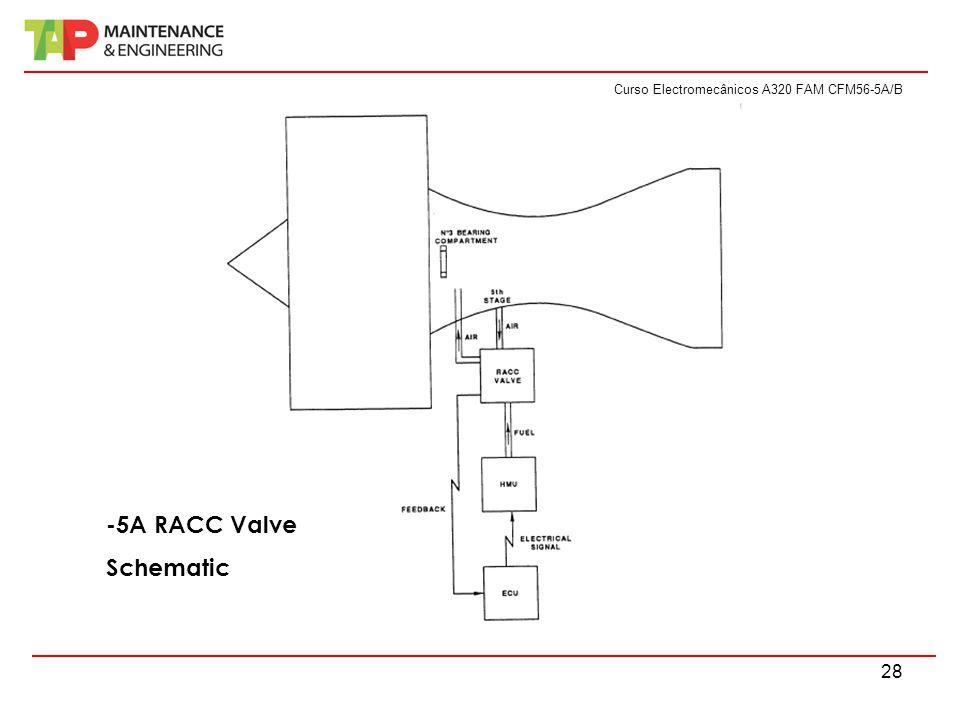 Curso Electromecânicos A320 FAM CFM56-5A/B 28 -5A RACC Valve Schematic