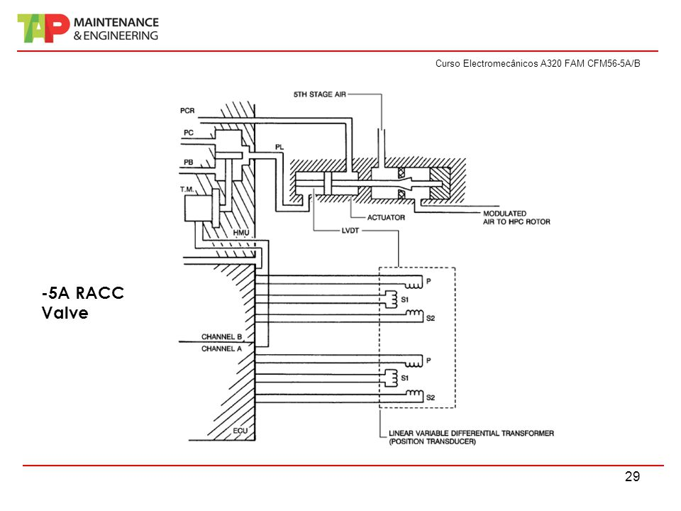 Curso Electromecânicos A320 FAM CFM56-5A/B 29 -5A RACC Valve