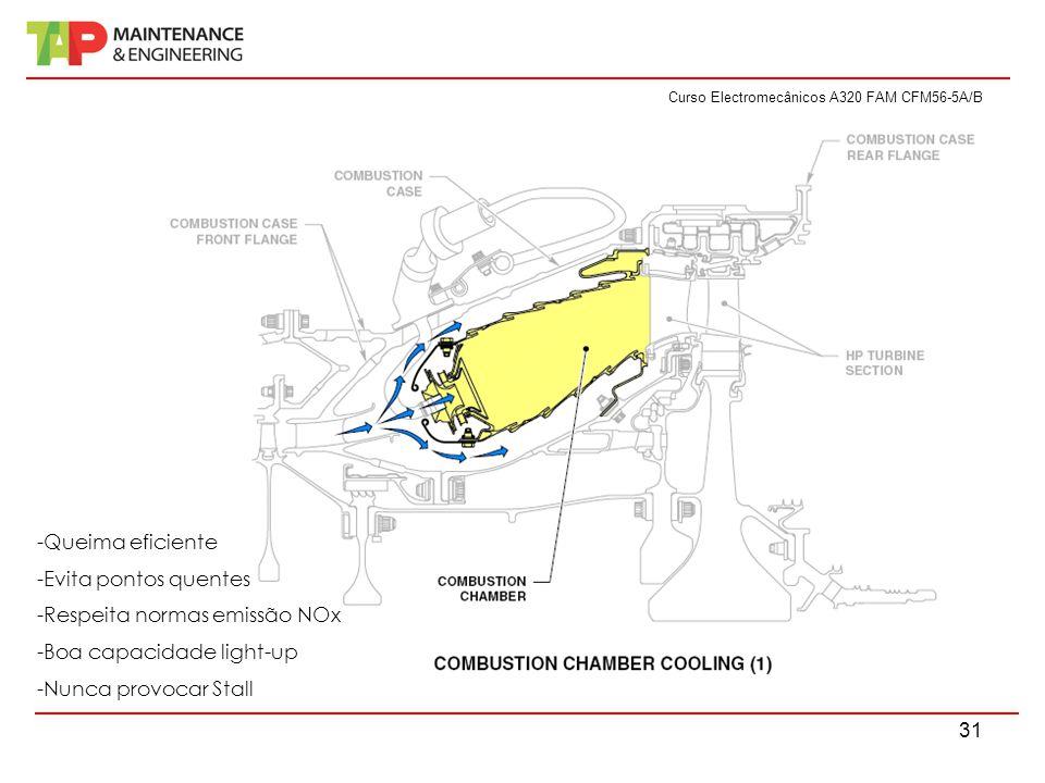 Curso Electromecânicos A320 FAM CFM56-5A/B 31 -Queima eficiente -Evita pontos quentes -Respeita normas emissão NOx -Boa capacidade light-up -Nunca provocar Stall