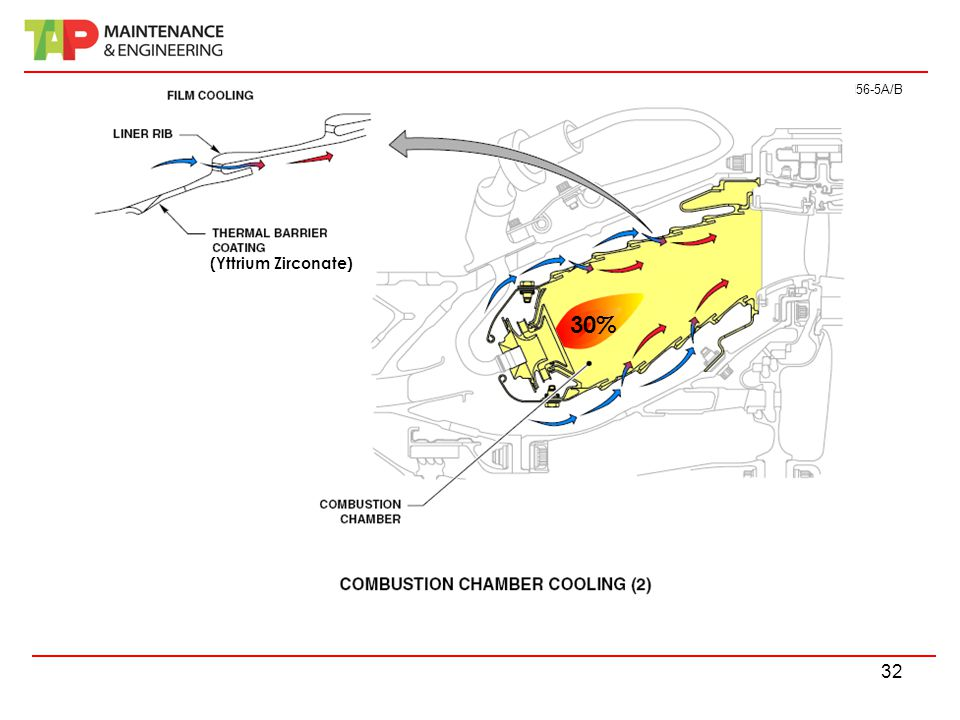 Curso Electromecânicos A320 FAM CFM56-5A/B 32 30% (Yttrium Zirconate)